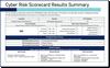 Cyber Risk Scorecard Results